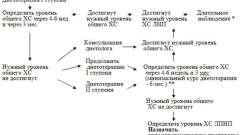 Лечение - атеросклероз