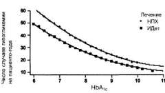 Лечение инсулином детемиром уменьшает риск возникновения гипогликемии по сравнению с нпх-инсулином