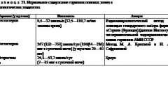 Заболевания мужских половых желез - эндокринология